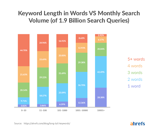Keyword length vs monthly volume
