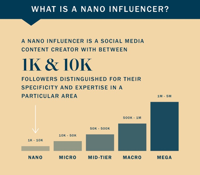 nano Influencers for barbers