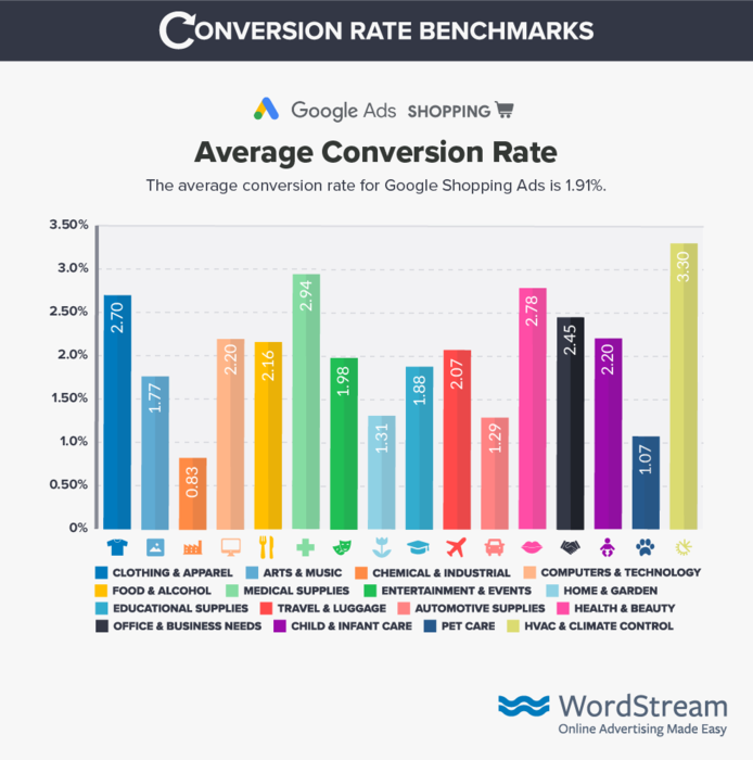 Average conversion rate by industry